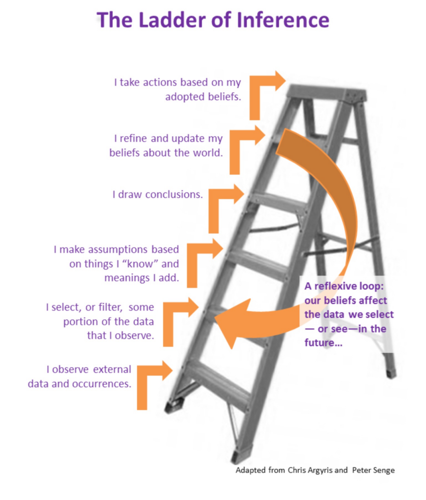 The inference ladder